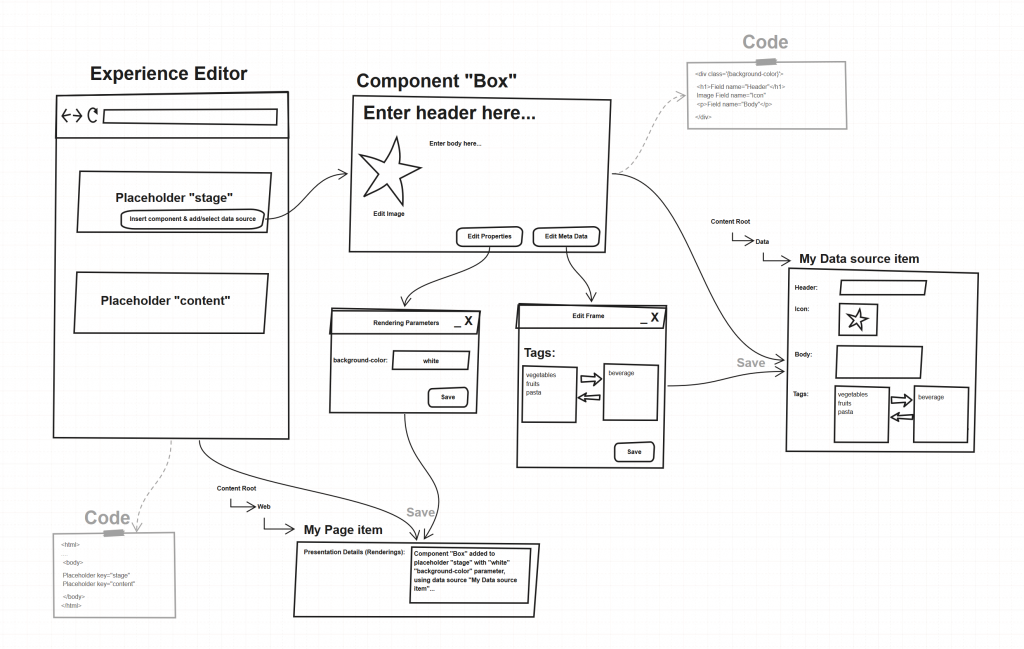 Editing in Sitecore Experience Editor Flow