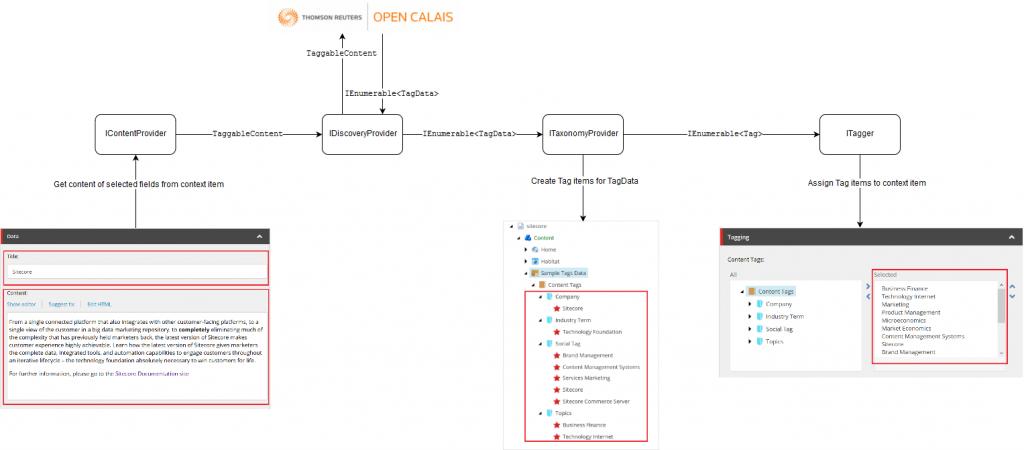 Sitecore Cortex Content Tagging